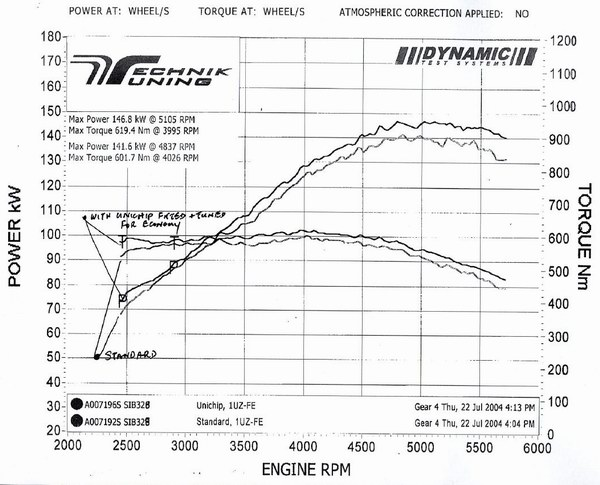 Planet soarer unichip completes the big three stockv8unichipg 72045 bytes cheapraybanclubmaster Images